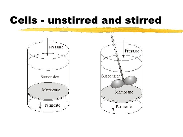 Particle Technology- Membranes and Colloids