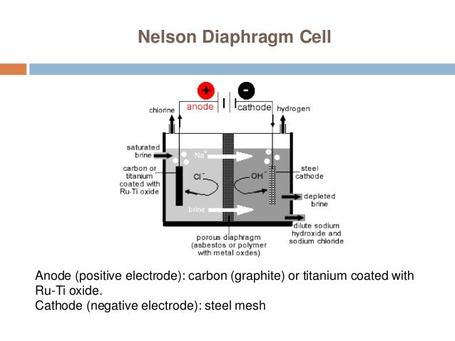 6 methods of preparation of caustic soda nelson diaphragm cell ccuart Images