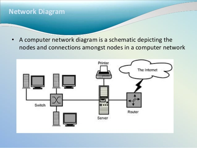 6 modeling system requirements network diagram ccuart Gallery