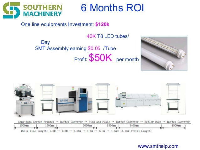 www.smthelp.com 6 Months ROI One line equipments Investment: $120k 40K T8 LED tubes/ Day SMT Assembly earning $0.05 /Tube ...