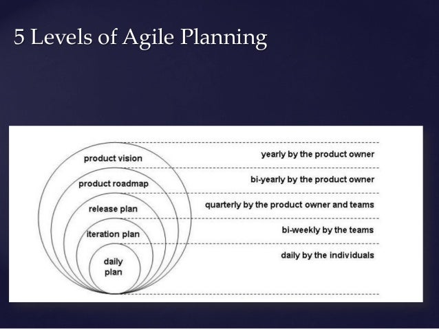 adaptive planning product backlog product