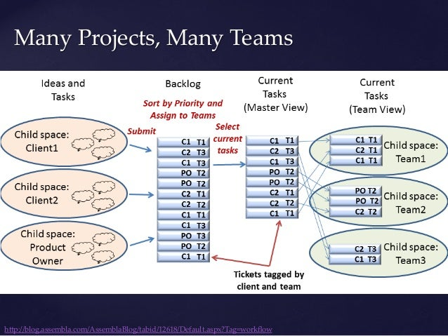 Sprint Backlog vUser Stories  selected by the  Team vWill be built in  current Sprint vFully Estimate...