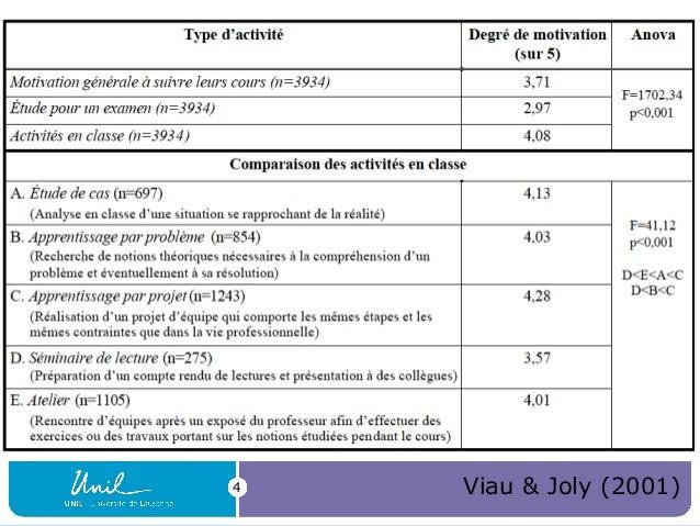 4  Viau & Joly (2001)