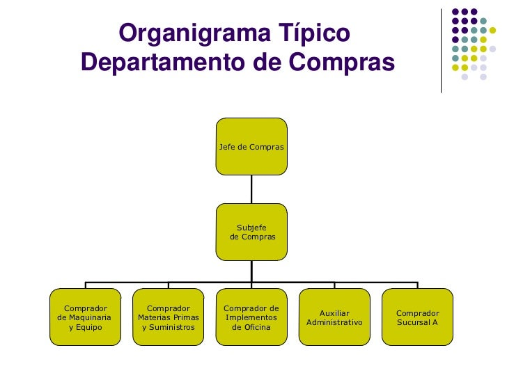 6 organizacion dpto compras for Compra de departamentos