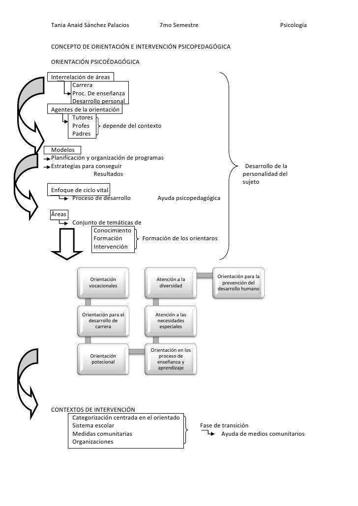 CONCEPTO DE ORIENTACIÓN E INTERVENCIÓN PSICOPEDAGÓGICA<br />ORIENTACIÓN PSICOÉDAGÓGICA <br />Interrelación de áreas<br />C...