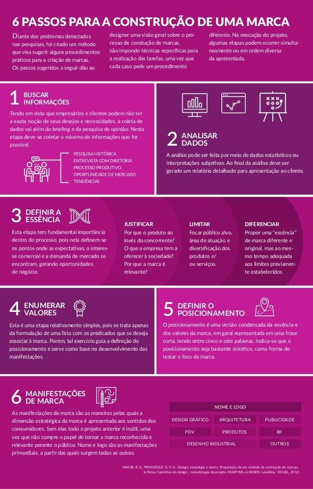 6 PASSOS PARA A CONSTRUÇÃO DE UMA MARCA Esta etapa tem fundamental importância dentro do processo, pois nela definem-se os ...
