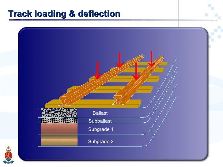Track loading & deflection Ballast Subballast Subgrade 1 Subgrade 2