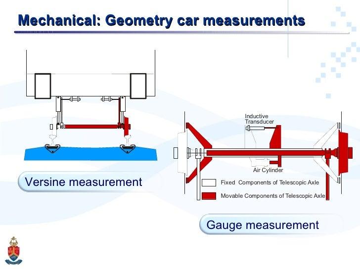Mechanical: Geometry car measurements  Versine measurement Gauge measurement