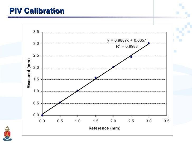 PIV Calibration