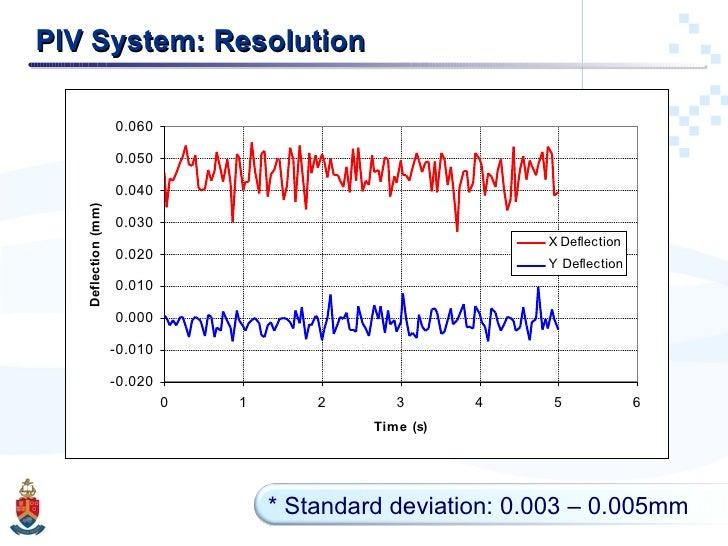 PIV System: Resolution * Standard deviation: 0.003 – 0.005mm