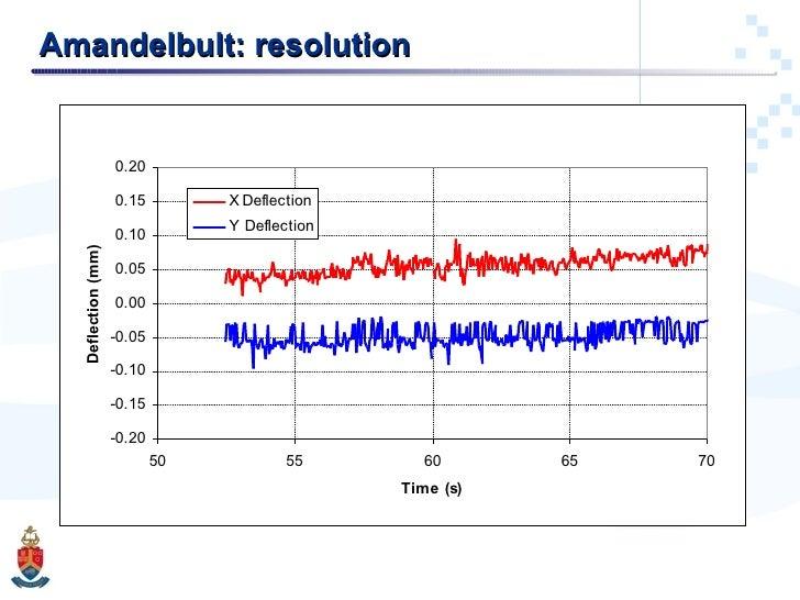 Amandelbult: resolution