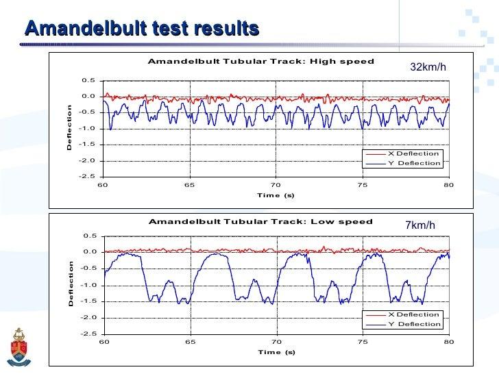 Amandelbult test results 32km/h 7km/h