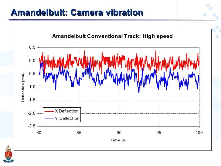 Amandelbult: Camera vibration