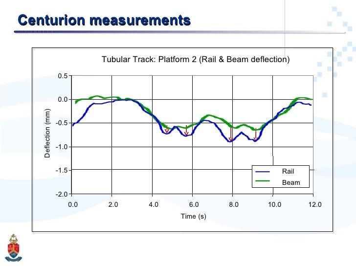 Centurion measurements Tubular Track: Platform 2 (Rail & Beam deflection) -2.0 -1.5 -1.0 -0.5 0.0 0.5 0.0 2.0 4.0 6.0 8.0 ...