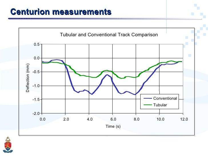Centurion measurements Tubular and Conventional Track Comparison -2.0 -1.5 -1.0 -0.5 0.0 0.5 0.0 2.0 4.0 6.0 8.0 10.0 12.0...