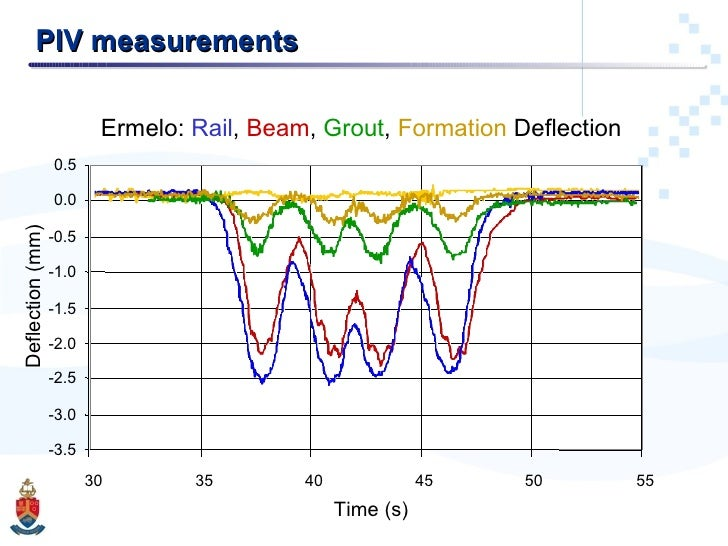 PIV measurements Ermelo:  Rail ,  Beam ,  Grout ,  Formation  Deflection -3.5 -3.0 -2.5 -2.0 -1.5 -1.0 -0.5 0.0 0.5 30 35 ...