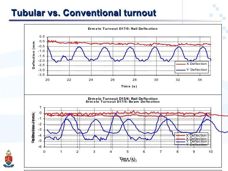 Tubular vs. Conventional turnout