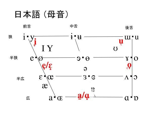 日本語−アジア太平洋言語IPA比較
