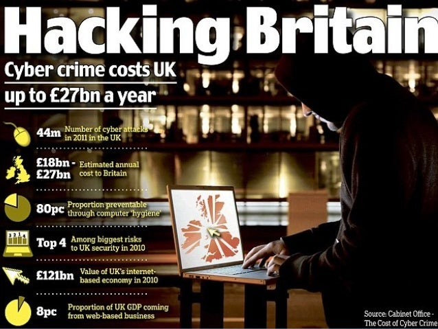 Investigating Cybercrime In The Uk