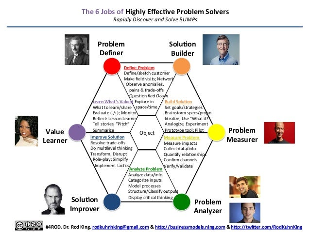 The  6  Jobs  of  Highly  EffecDve  Problem  Solvers   Rapidly  Discover  and  Solve  BUMPs    Pr...