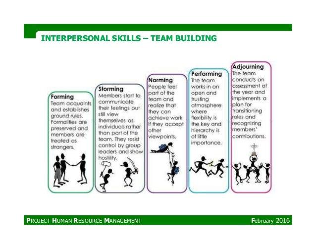 INTERPERSONAL SKILLSINTERPERSONAL SKILLS –– TEAM BUILDINGTEAM BUILDING PROJECT HUMAN RESOURCE MANAGEMENT February 2016