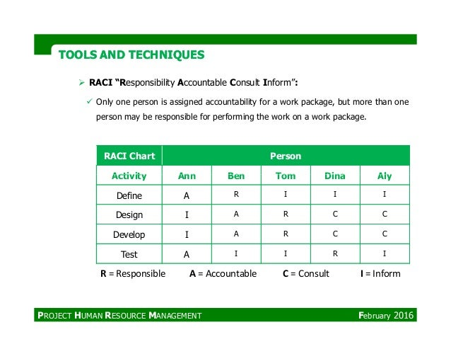 """TOOLS AND TECHNIQUESTOOLS AND TECHNIQUES RACI Chart Person Activity Ann Ben Tom Dina Aly RACI """"Responsibility Accountable ..."""