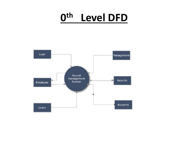 Context level diagram for payroll management system auto payroll management system rh slideshare net context diagram for hr ccuart Choice Image
