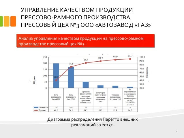 дипломная презентация по управлению качеством продукции УПРАВЛЕНИЕ КАЧЕСТВОМ ПРОДУКЦИИ