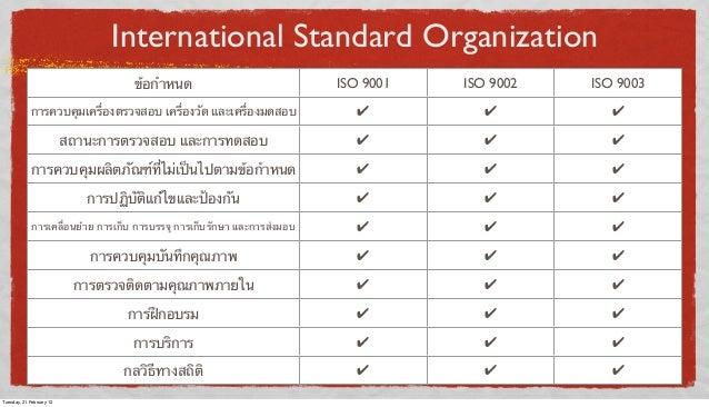 International Standard Organization ข้อกําหนด  ISO 9001  ISO 9002  ISO 9003  การควบคุมเครื่องตรวจสอบ เครื่องวัด และเครื่อง...