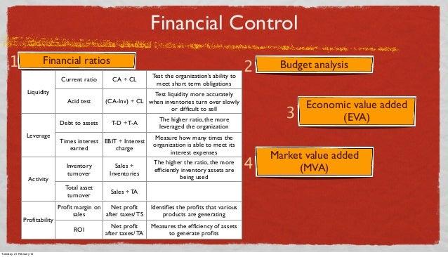 Financial Control 1  Financial ratios Current ratio Liquidity Acid test Debt to assets Leverage  CA ÷ CL  Test liquidity m...