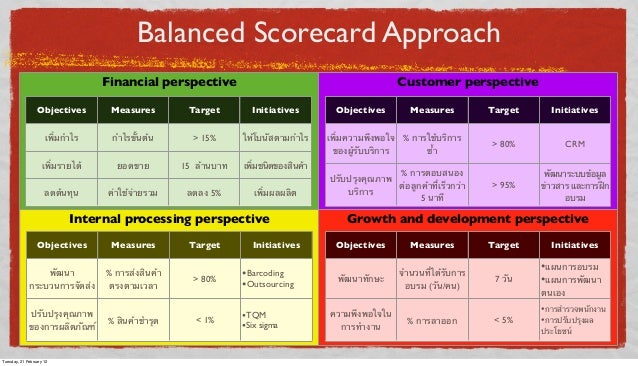 Balanced Scorecard Approach Financial perspective  Customer perspective  Objectives  Measures  Target  Initiatives  เพิ่มก...