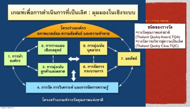 ชนิดของรางวัล  •รางวัลคุณภาพแห่งชาติ  (Thailand Quality Award; TQA) •รางวัลการบริหารสู่ความเป็นเลิศ (Thailand Quality Clas...