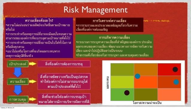 Risk Management ความเสี่ยงคืออะไร?  •ความไม่แน่นอนว่าผลลัพธ์จะเกิดขึ้นตามเป้าหมาย หรือไม่ •การกระทําหรือเหตุการณ์ที่อาจจะม...