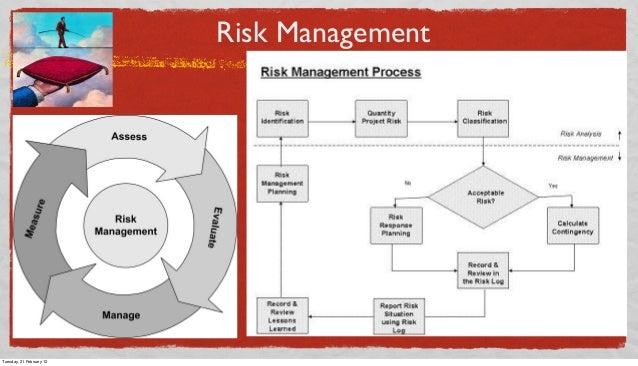 Risk Management  Tuesday, 21 February 12