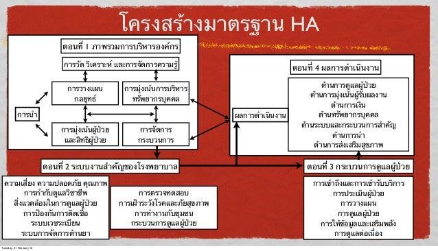 โครงสร้างมาตรฐาน HA ตอนที่ 1 ภาพรวมการบริหารองค์กร การวัด วิเคราะห์ และการจัดการความรู้ การวางแผน กลยุทธ์  การมุ่งเน้นการบ...