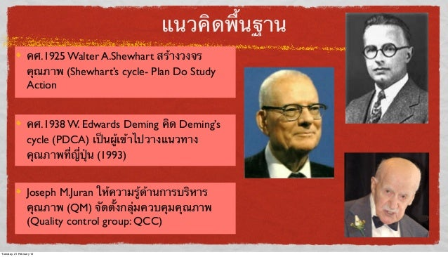 แนวคิดพื้นฐาน คศ.1925 Walter A.Shewhart สร้างวงจร คุณภาพ (Shewhart's cycle- Plan Do Study Action คศ.1938 W. Edwards Deming...