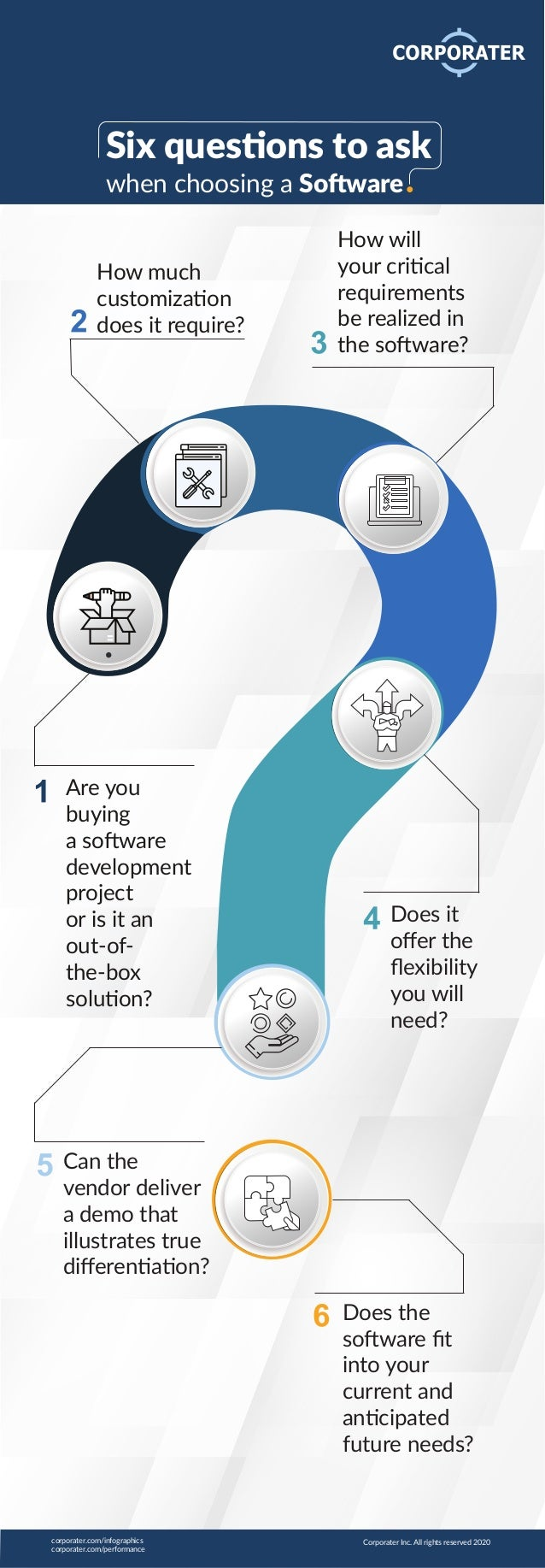 How much customization does it require? How will your critical requirements be realized in the software? Does it offer the ...