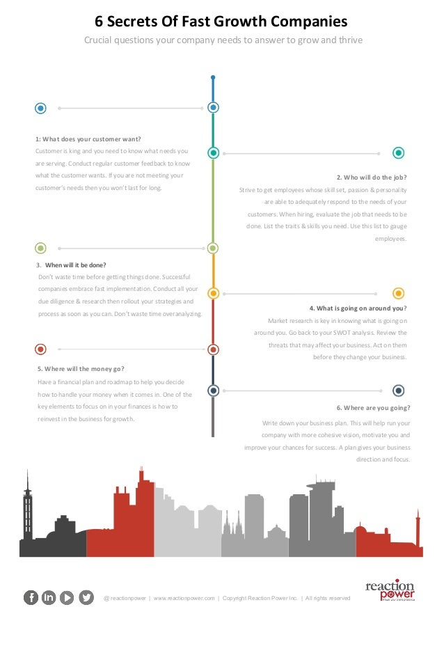 6 Secrets of Fast Growth Companies checklist