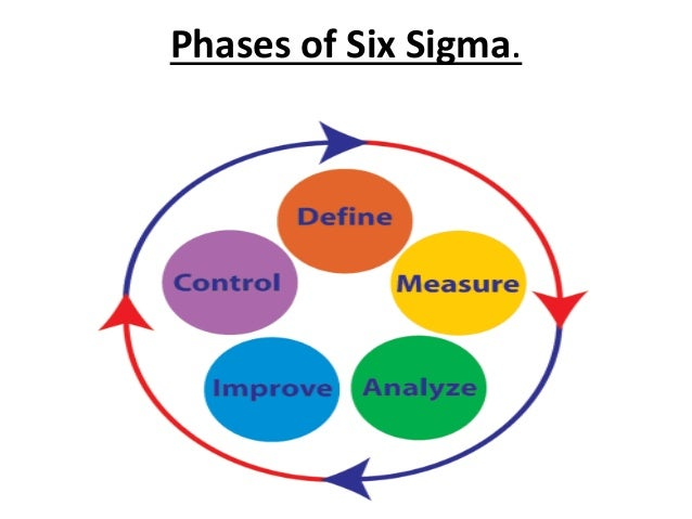 6 sigma in HRM