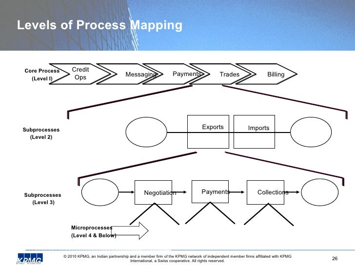 levels of process mapping - Level 4 Process Map