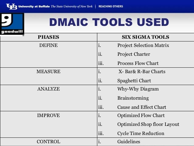 six sigma dmaic process  u2013 define phase  u2013 process mapping