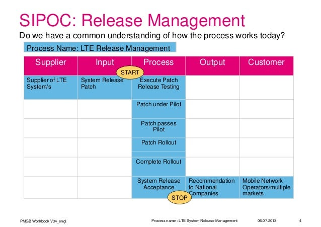 Software Release Management Template. release without deployment ...