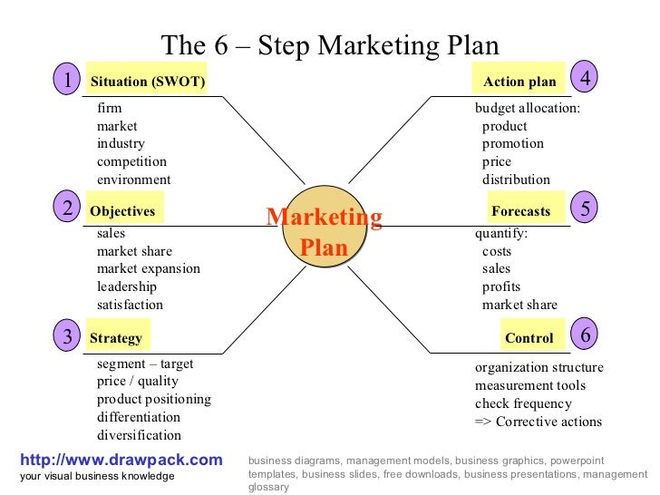 6 Step Marketing Plan Business Diagram