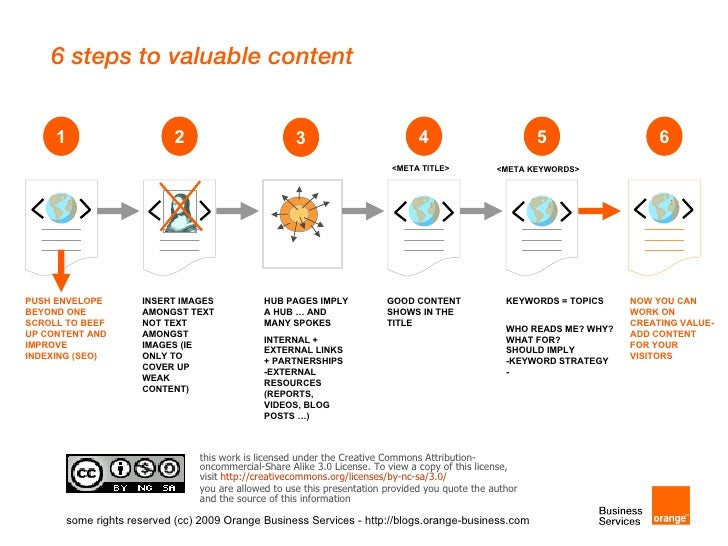 6 steps to valuable content        1                      2                        3                          4           ...