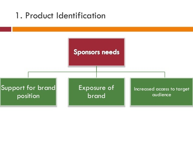 1. Product Identification Support for brand position Exposure of brand Increased access to target audience