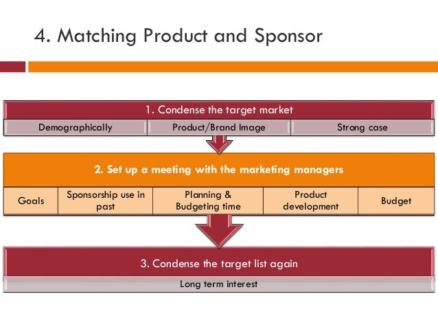 4. Matching Product and Sponsor 3. Condense the target list again Long term interest 2. Set up a meeting with the marketin...