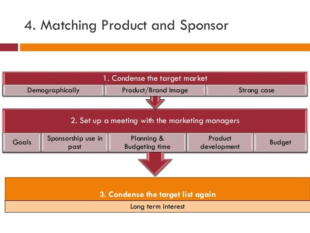 4. Matching Product and Sponsor 2. Set up a meeting with the marketing managers Goals Sponsorship use in past Planning & B...