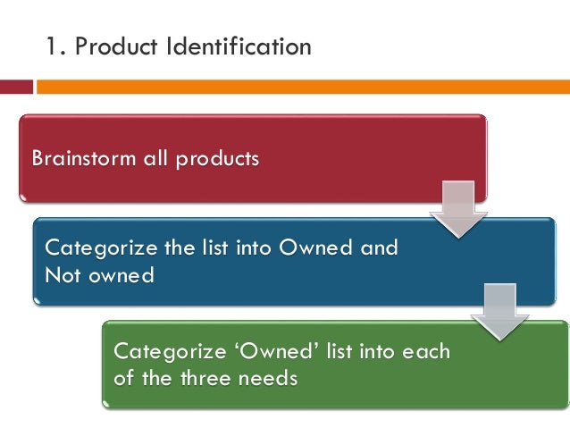 1. Product Identification Brainstorm all products Categorize the list into Owned and Not owned Categorize 'Owned' list int...