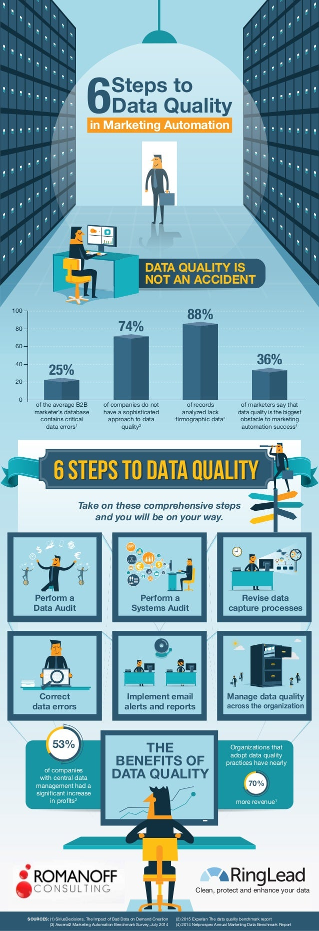 6 STEPS TO DATA QUALITY6 STEPS TO DATA QUALITY 0 20 40 60 80 100 25% 74% 88% 36% of the average B2B marketer's database co...