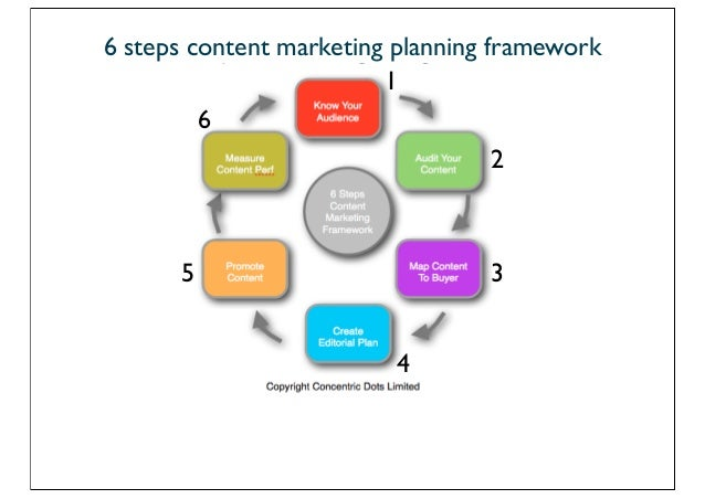 6 Steps To Solid Content Marketing Plan